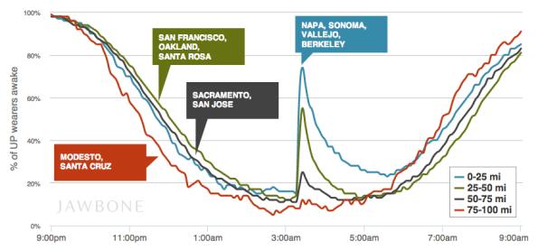 How the NAPA earthquake affected Bay Area sleepers