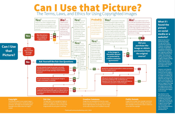 Can I use that Picture?  Terms, laws, and ethics  for using copyrighted images