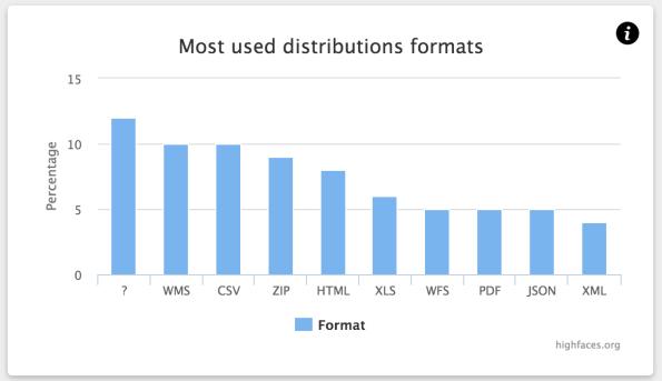 Metadata reports