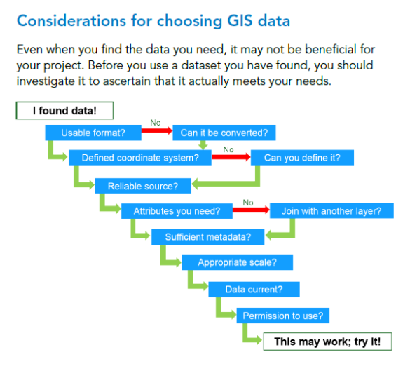 decision_tree_graphic_on_how_to_use_data